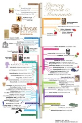 Timeline-of-literary-periods-and-movements-infographic-840x1264